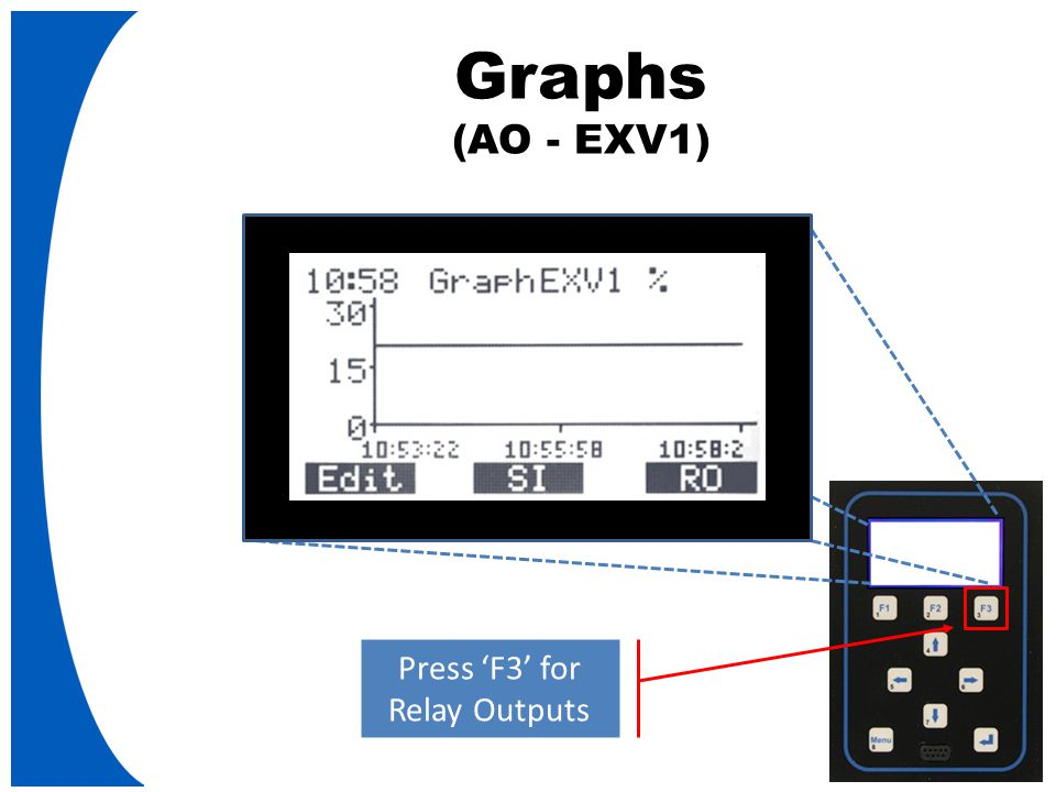 Graphs (AO - EXV1) Press 'F3' for Relay Outputs