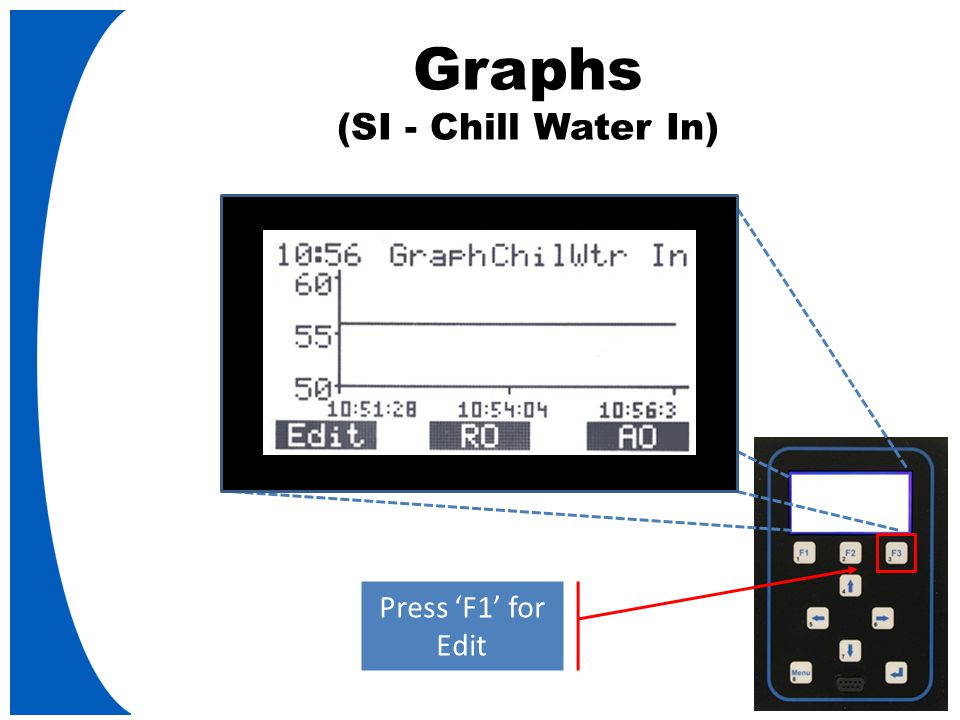 Graphs (SI - Chill Water In) Press 'F1' for Edit