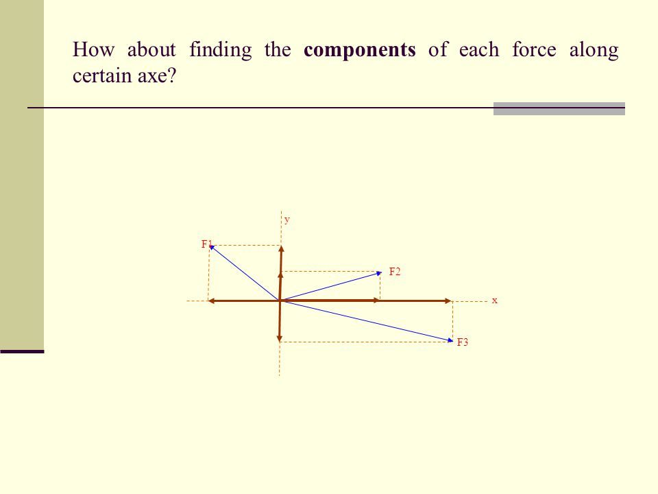 How about finding the components of each force along certain axe? F1 F2 F3 x y