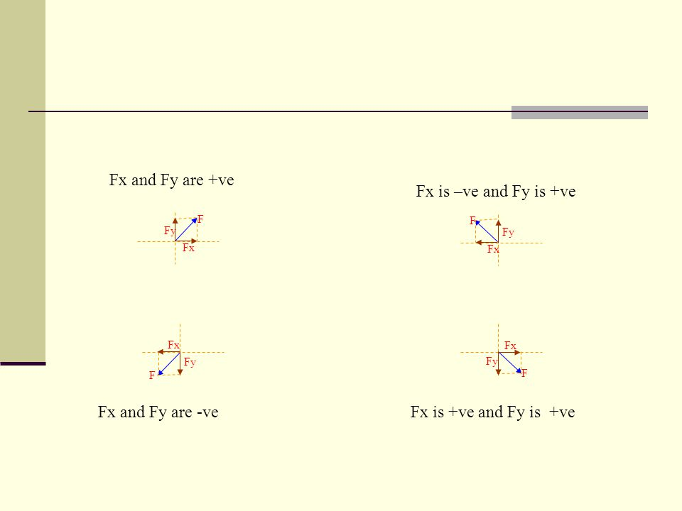 F Fx Fy F Fx Fy F Fx Fy F Fx Fy Fx and Fy are +ve Fx is +ve and Fy is +ve Fx is –ve and Fy is +ve Fx and Fy are -ve