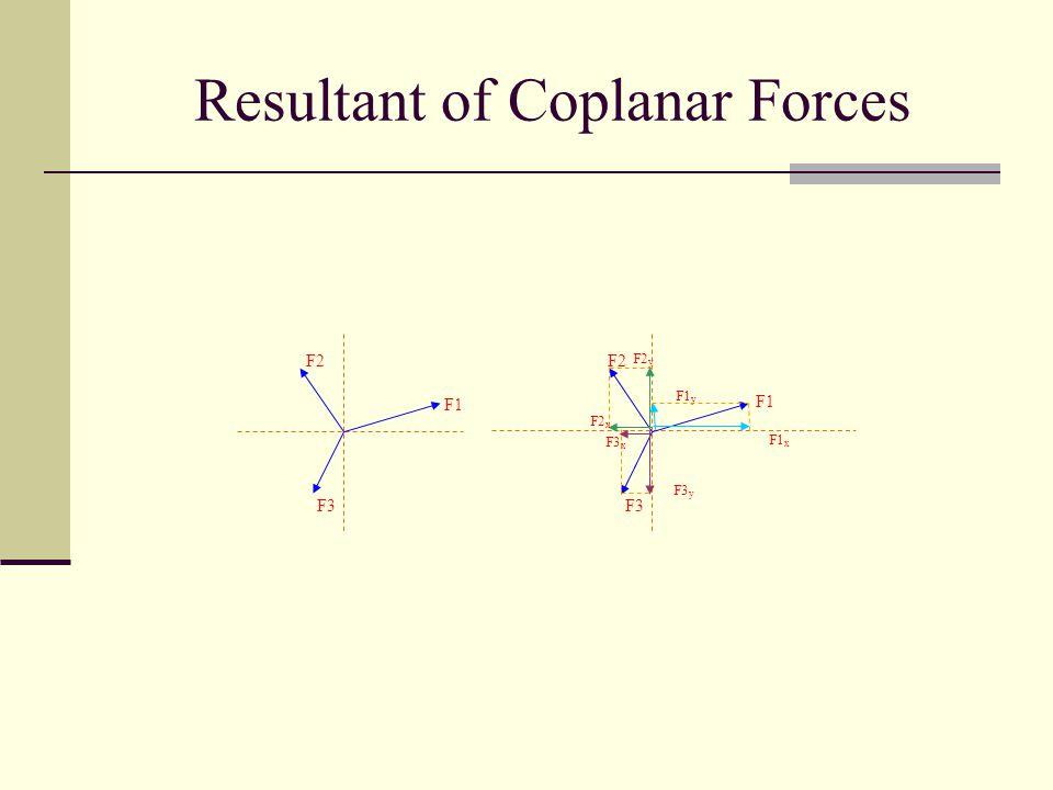Resultant of Coplanar Forces F1 F2 F3 F1 F2 F3 F2 x F2 y F3 x F3 y F1 y F1 x