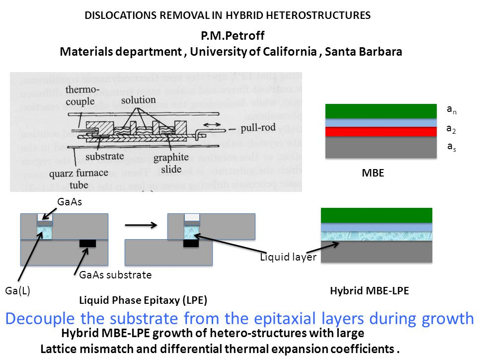 Hybrid MBE-LPE growth of hetero-structures with large Lattice mismatch and differential thermal expansion coefficients.