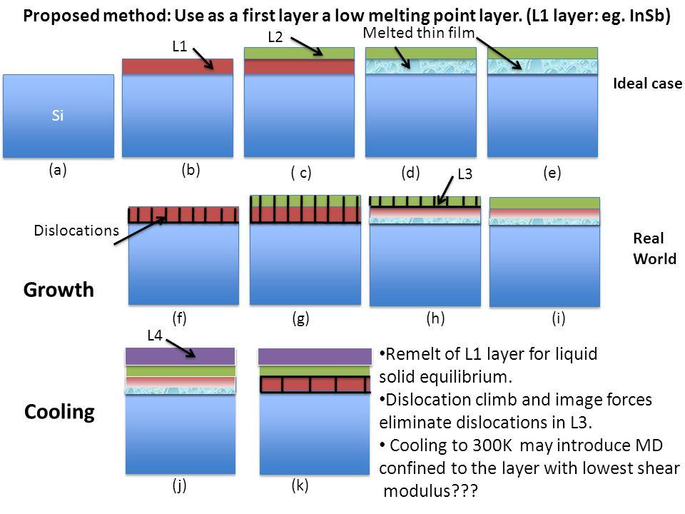 (j)(k) Dislocations Si Melted thin film L1 L2 L3 (f)(g)(h)(i) (a)(b) ( c)(d)(e) L4 Remelt of L1 layer for liquid solid equilibrium. Dislocation climb