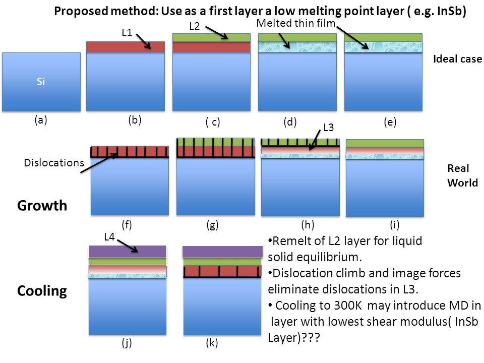 (j)(k) (f)(g)(h)(i) Dislocations Si (a)(b) ( c)(d)(e) Melted thin film L1 L2 L3 L4 Remelt of L2 layer for liquid solid equilibrium. Dislocation climb