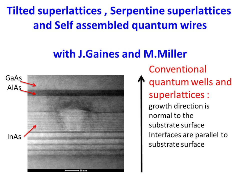 Tilted superlattices, Serpentine superlattices and Self assembled quantum wires with J.Gaines and M.Miller Conventional quantum wells and superlattices : growth direction is normal to the substrate surface Interfaces are parallel to substrate surface AlAs GaAs InAs