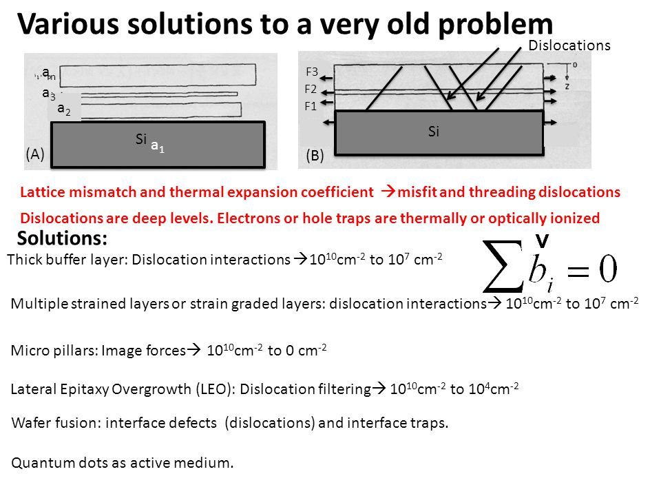 Various solutions to a very old problem Dislocations Thick buffer layer: Dislocation interactions  10 10 cm -2 to 10 7 cm -2 Micro pillars: Image forces  10 10 cm -2 to 0 cm -2 Multiple strained layers or strain graded layers: dislocation interactions  10 10 cm -2 to 10 7 cm -2 Lateral Epitaxy Overgrowth (LEO): Dislocation filtering  10 10 cm -2 to 10 4 cm -2 Wafer fusion: interface defects (dislocations) and interface traps.
