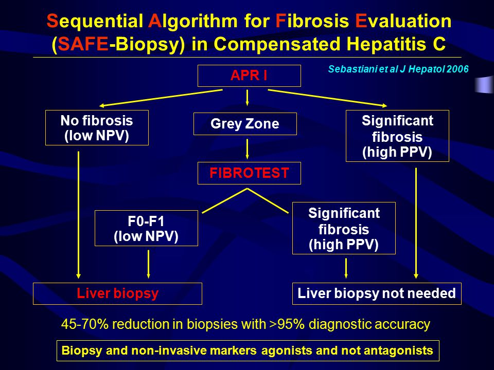 Sequential Algorithm for Fibrosis Evaluation (SAFE-Biopsy) in Compensated Hepatitis C APR I No fibrosis (low NPV) Significant fibrosis (high PPV) Grey Zone FIBROTEST Significant fibrosis (high PPV) F0-F1 (low NPV) Liver biopsy not neededLiver biopsy Sebastiani et al J Hepatol 2006 45-70% reduction in biopsies with >95% diagnostic accuracy Biopsy and non-invasive markers agonists and not antagonists