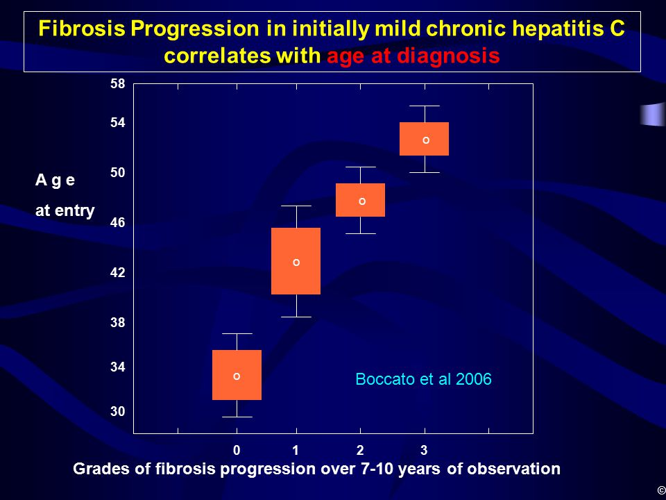 58 54 50 46 42 34 38 o o o Grades of fibrosis progression over 7-10 years of observation 0123 Fibrosis Progression in initially mild chronic hepatitis C correlates with age at diagnosis A g e at entry 30 o © Boccato et al 2006