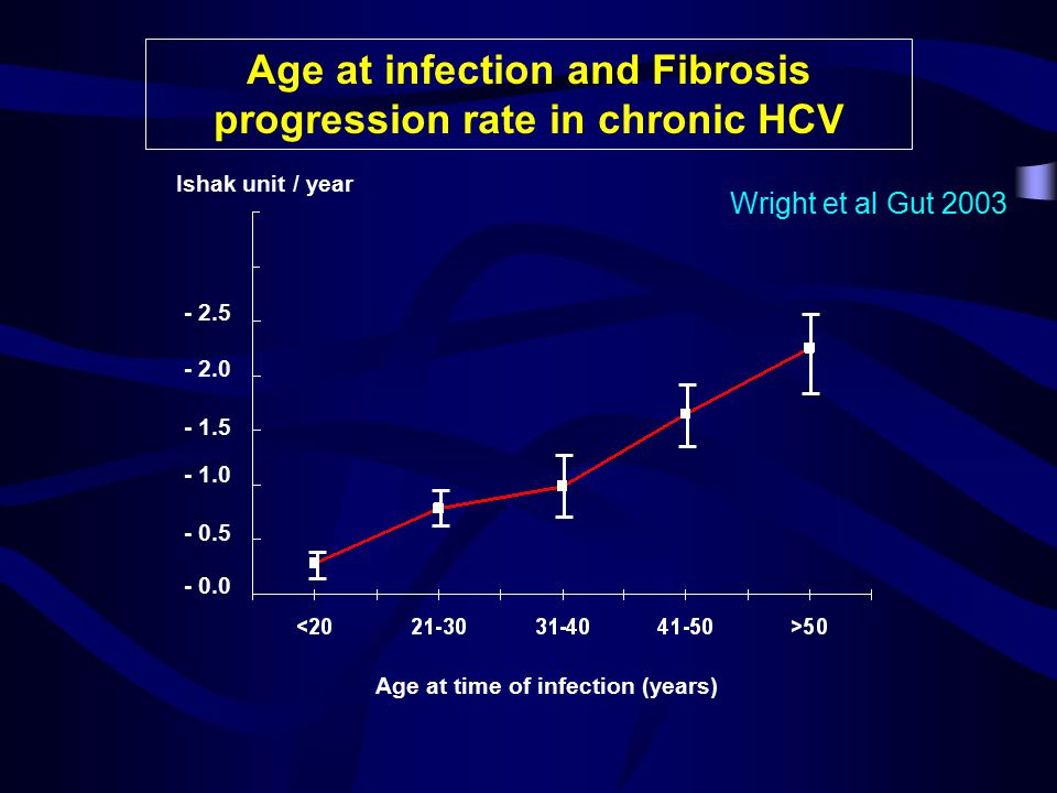 - 0.0 - 0.5 - 1.0 - 1.5 - 2.0 - 2.5 Age at time of infection (years) Ishak unit / year Age at infection and Fibrosis progression rate in chronic HCV Wright et al Gut 2003
