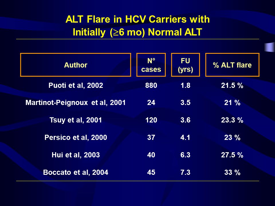 ALT Flare in HCV Carriers with Initially (  6 mo) Normal ALT Author N° cases FU (yrs) % ALT flare Puoti et al, 20028801.821.5 % Martinot-Peignoux et al, 2001243.521 % Tsuy et al, 20011203.623.3 % Persico et al, 2000374.123 % Hui et al, 2003406.327.5 % Boccato et al, 2004457.333 %