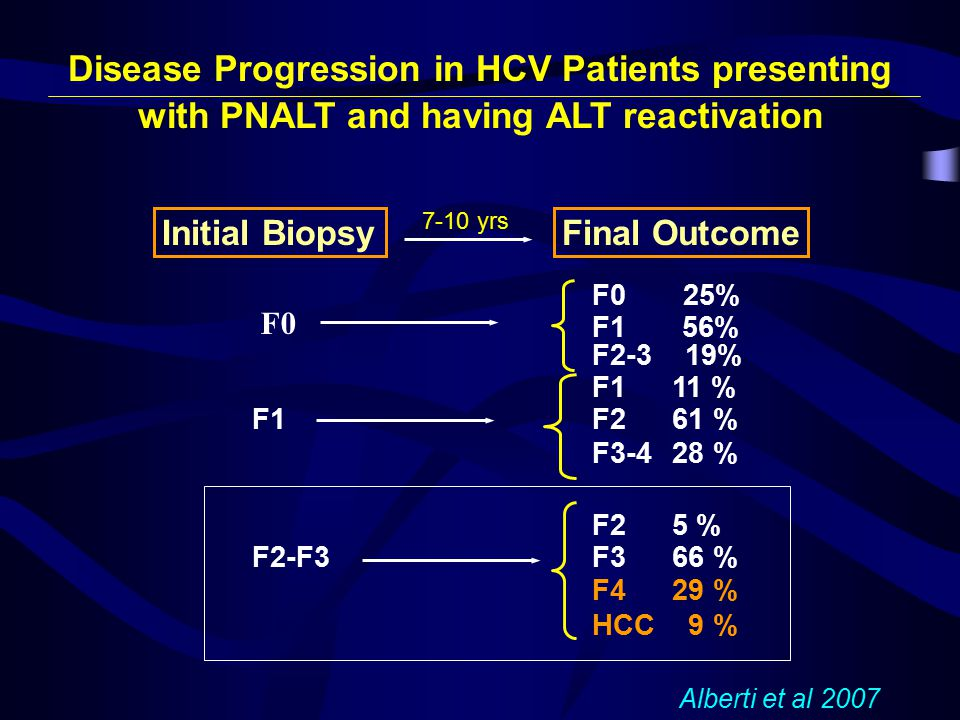 Disease Progression in HCV Patients presenting with PNALT and having ALT reactivation Initial Biopsy Final Outcome F111 % F1F261 % F3-428 % F25 % F2-F3F366 % F429 % HCC 9 % F0 25% F156% F2-3 19% F0 Alberti et al 2007 7-10 yrs