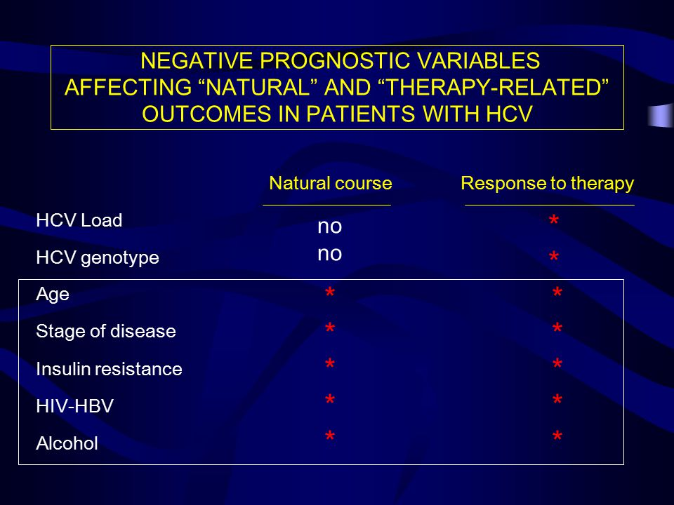 NEGATIVE PROGNOSTIC VARIABLES AFFECTING NATURAL AND THERAPY-RELATED OUTCOMES IN PATIENTS WITH HCV Natural courseResponse to therapy HCV Load HCV genotype Age Stage of disease Insulin resistance HIV-HBV Alcohol * * * * * * * * * * * no