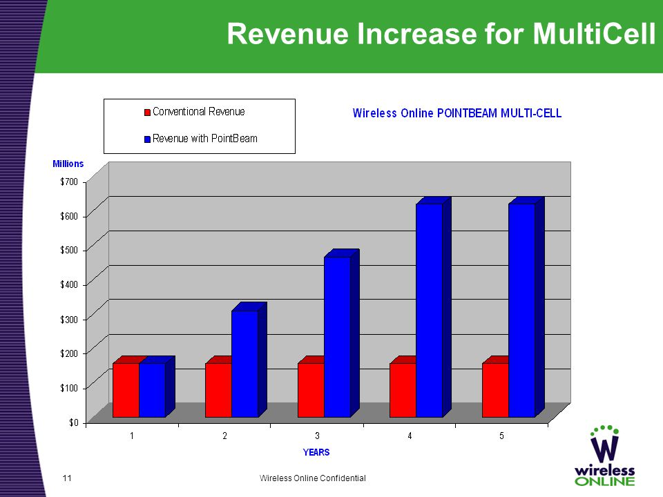 Wireless Online Confidential11 Revenue Increase for MultiCell
