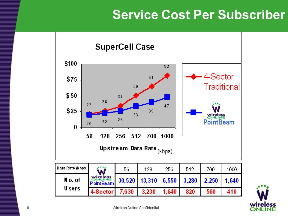 Wireless Online Confidential8 Service Cost Per Subscriber (kbps) $ $ $ $ PointBeam