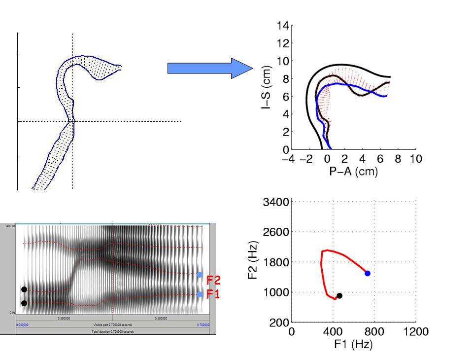 Output sound pressure Spectrogram F1 F2 F3 F0 contour F0