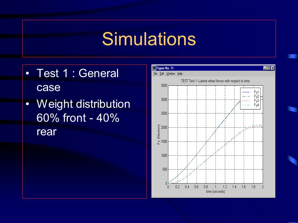 Simulations Test 1 : General case Weight distribution 60% front - 40% rear
