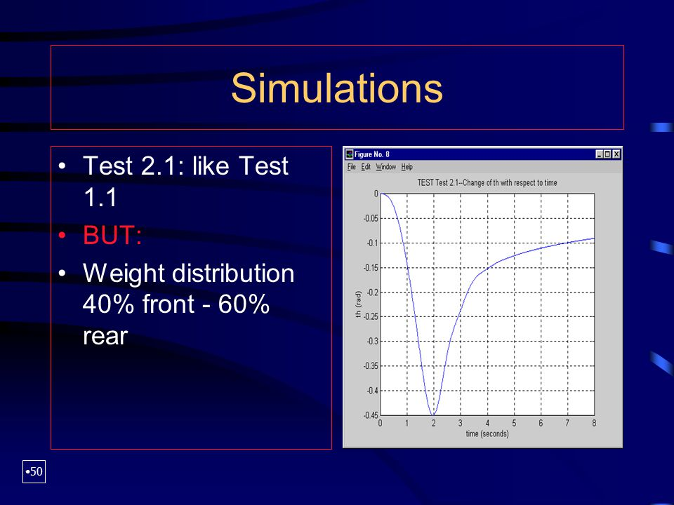 Simulations Test 2.1: like Test 1.1 BUT: Weight distribution 40% front - 60% rear 50