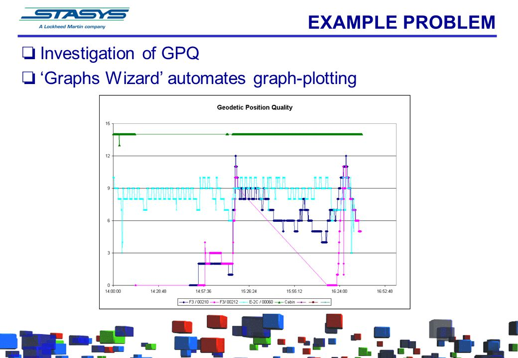 EXAMPLE PROBLEM oInvestigation of GPQ o'Graphs Wizard' automates graph-plotting