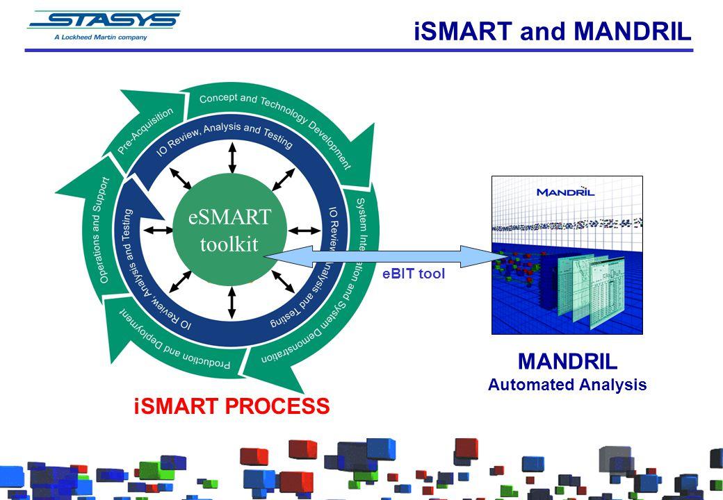 eSMART toolkit iSMART and MANDRIL iSMART PROCESS eBIT tool MANDRIL Automated Analysis