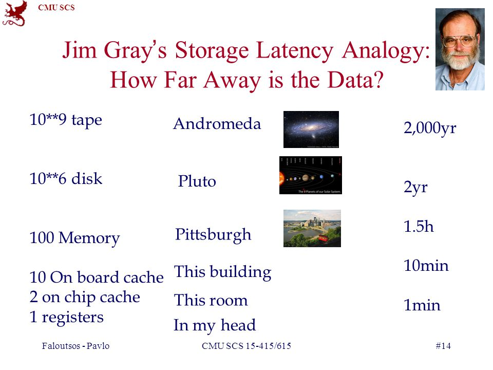 CMU SCS Faloutsos - PavloCMU SCS 15-415/615#14 Jim Gray's Storage Latency Analogy: How Far Away is the Data.