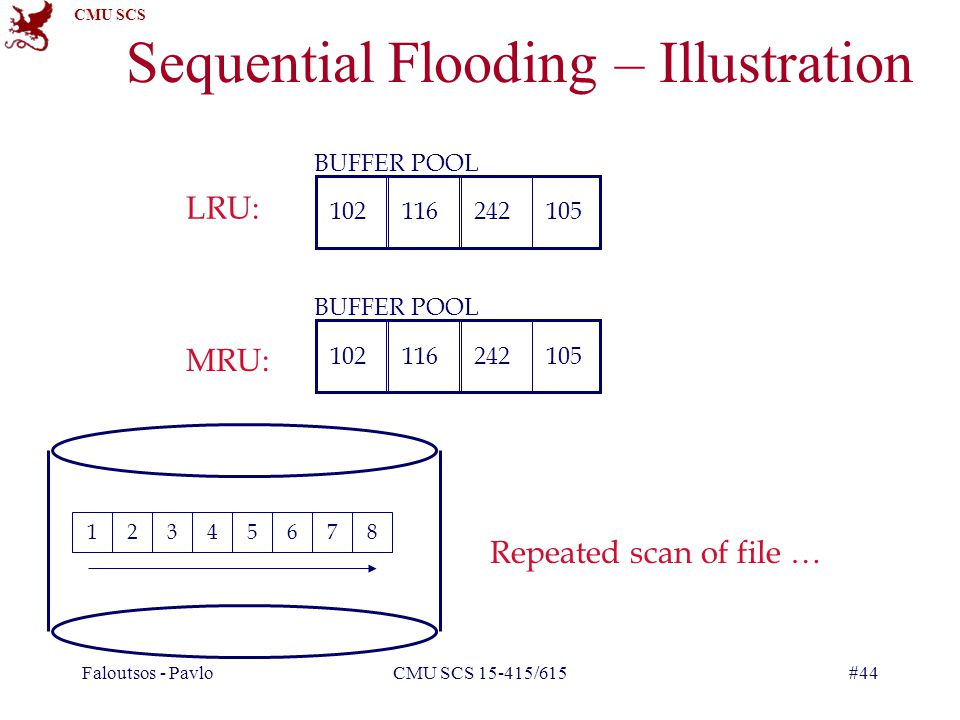 CMU SCS Faloutsos - PavloCMU SCS 15-415/615#44 Sequential Flooding – Illustration 12345678 BUFFER POOL LRU: MRU: Repeated scan of file … BUFFER POOL 102116105242 102116105242