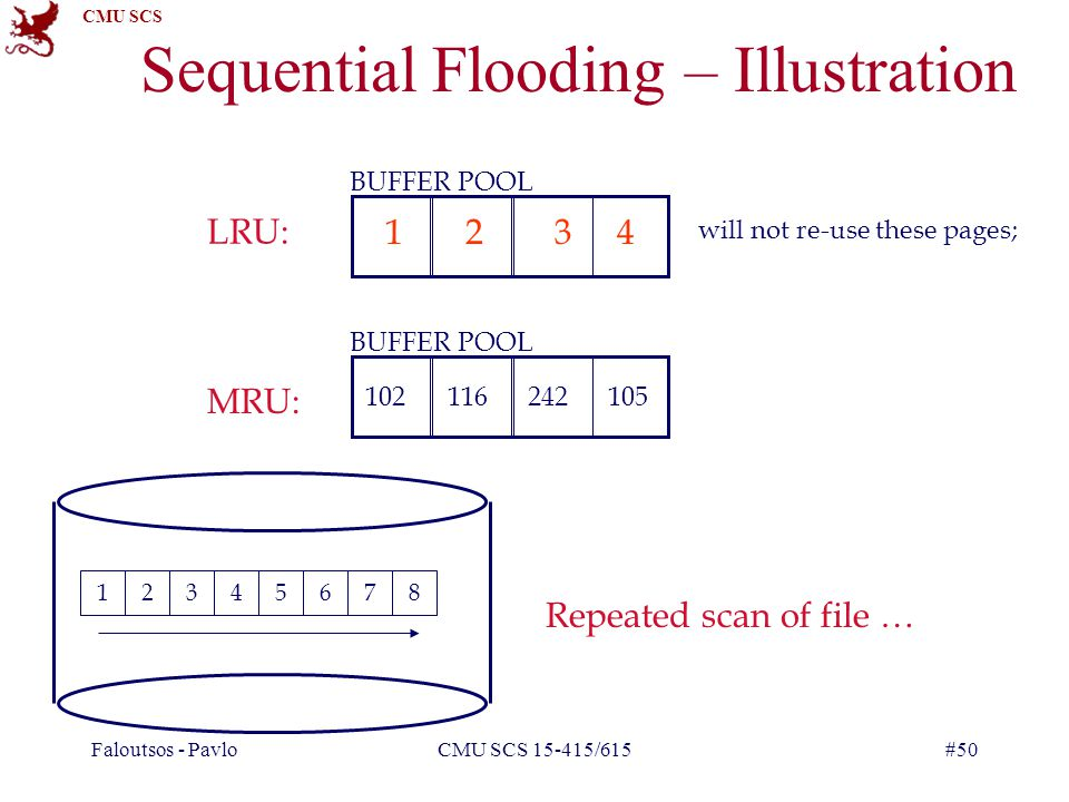 CMU SCS Faloutsos - PavloCMU SCS 15-415/615#50 Sequential Flooding – Illustration 12345678 BUFFER POOL LRU: MRU: Repeated scan of file … BUFFER POOL 1234 102 will not re-use these pages; 116105242