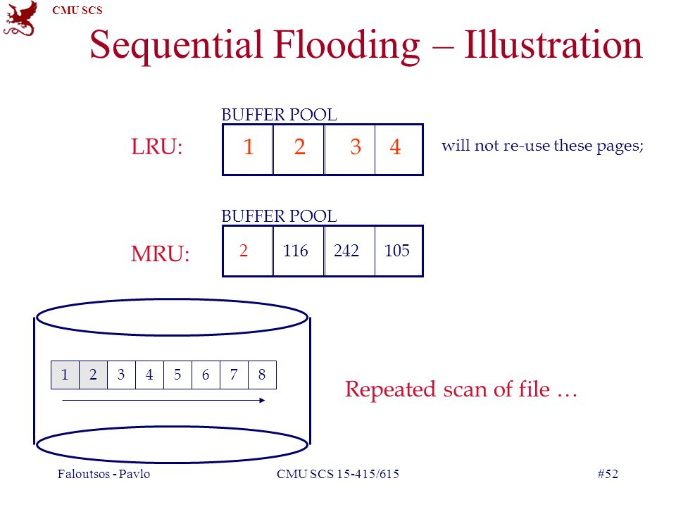 CMU SCS Faloutsos - PavloCMU SCS 15-415/615#52 Sequential Flooding – Illustration 12345678 BUFFER POOL LRU: MRU: Repeated scan of file … BUFFER POOL 1234 2 will not re-use these pages; 116105242