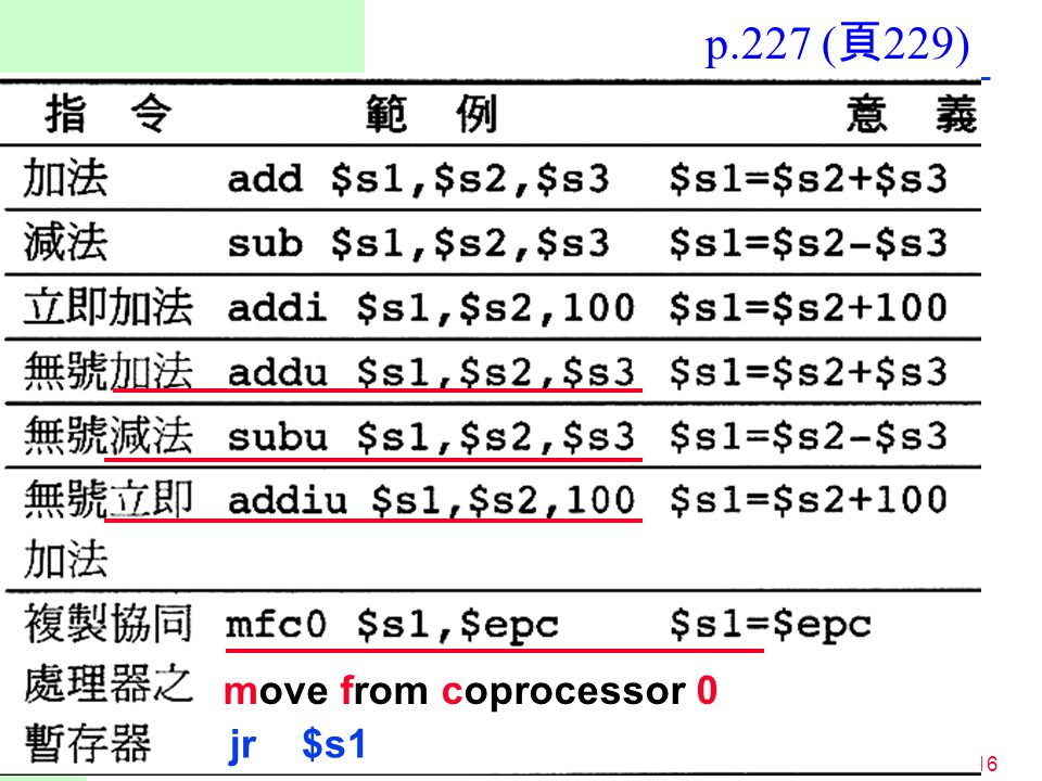 16 move from coprocessor 0 jr $s1 p.227 ( 頁 229)