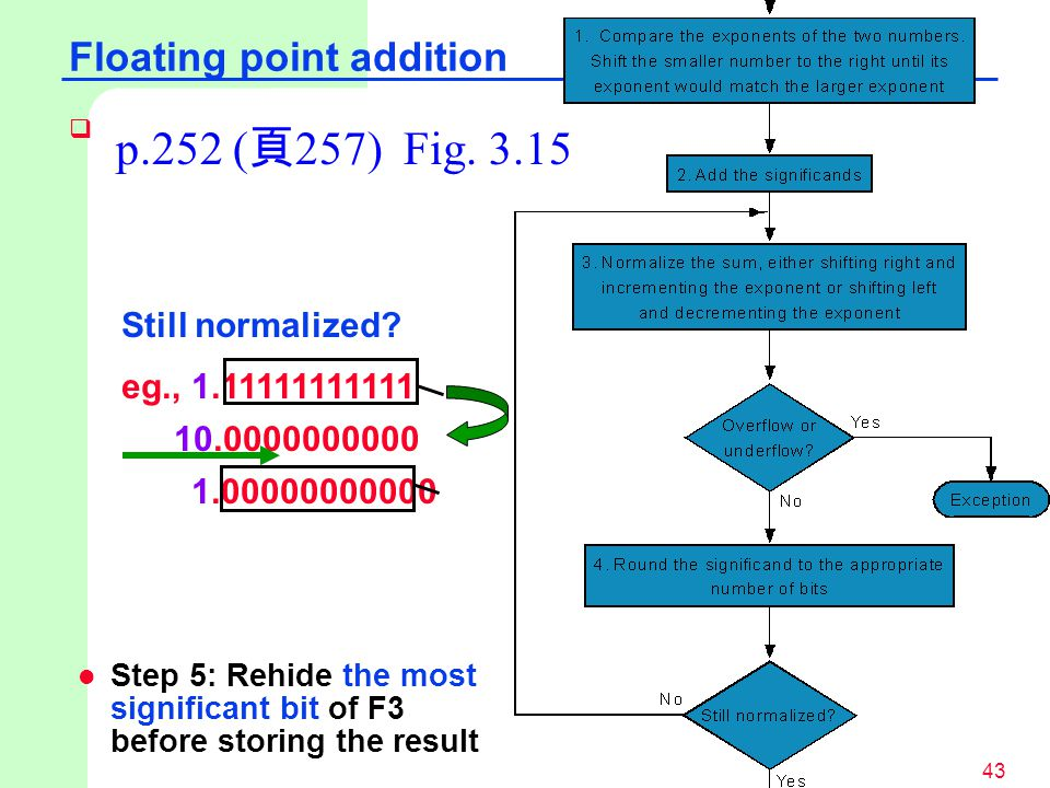 43 Floating point addition  p.252 ( 頁 257) Fig.