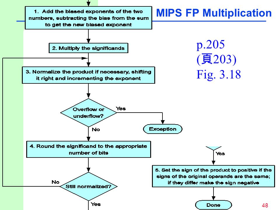 48 p.205 ( 頁 203) Fig. 3.18 MIPS FP Multiplication