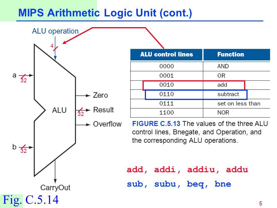5 32 4 Fig. C.5.14 MIPS Arithmetic Logic Unit (cont.) add, addi, addiu, addu sub, subu, beq, bne FIGURE C.5.13 The values of the three ALU control lin