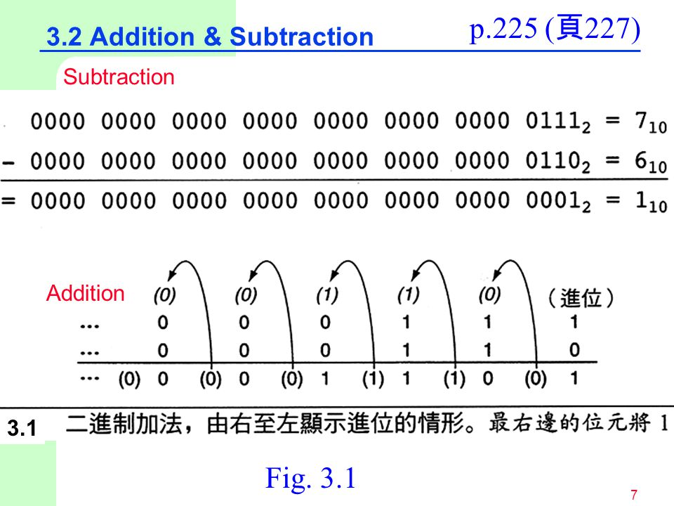7 3.2 Addition & Subtraction p.225 ( 頁 227) Fig. 3.1 Subtraction Addition 3.1