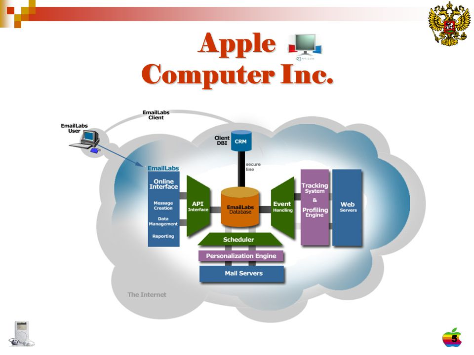 6 About Apple Apple Computer Inc., Apple Computer Inc., is a leader in technology marketing displaying computer innovation within the industry since the 1970 s with the launching of the personal computer revolution with the Apple II computer system (Wikipedia, 2005).