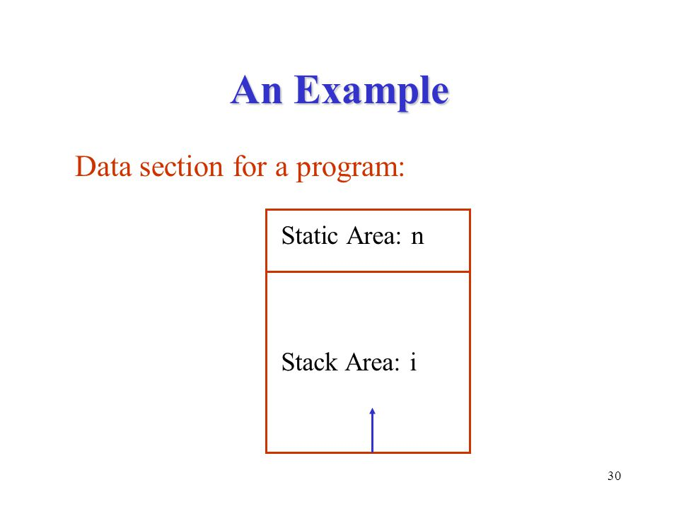 30 An Example Static Area: n Stack Area: i Data section for a program:
