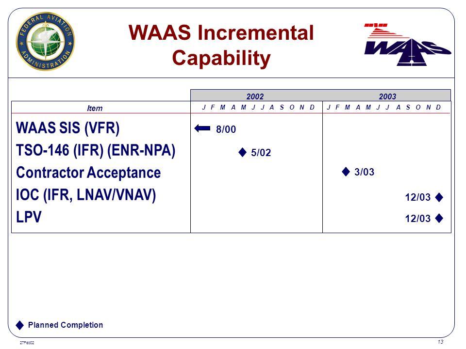 27Feb02 13 WAAS SIS (VFR) TSO-146 (IFR) (ENR-NPA) Contractor Acceptance IOC (IFR, LNAV/VNAV) LPV Item J F M A M J J A S O N D 20022003 WAAS Incrementa
