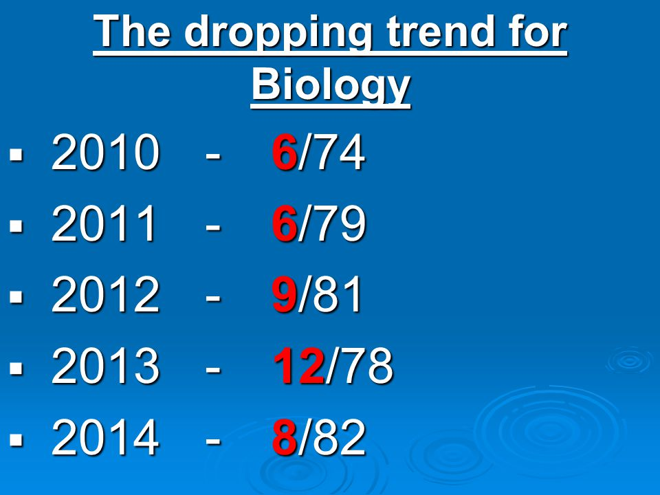 The dropping trend for Biology  2010  2010 - 6/74  2011 - 6/79  2012 - 9/81  2013 - 12/78  2014 - 8/82