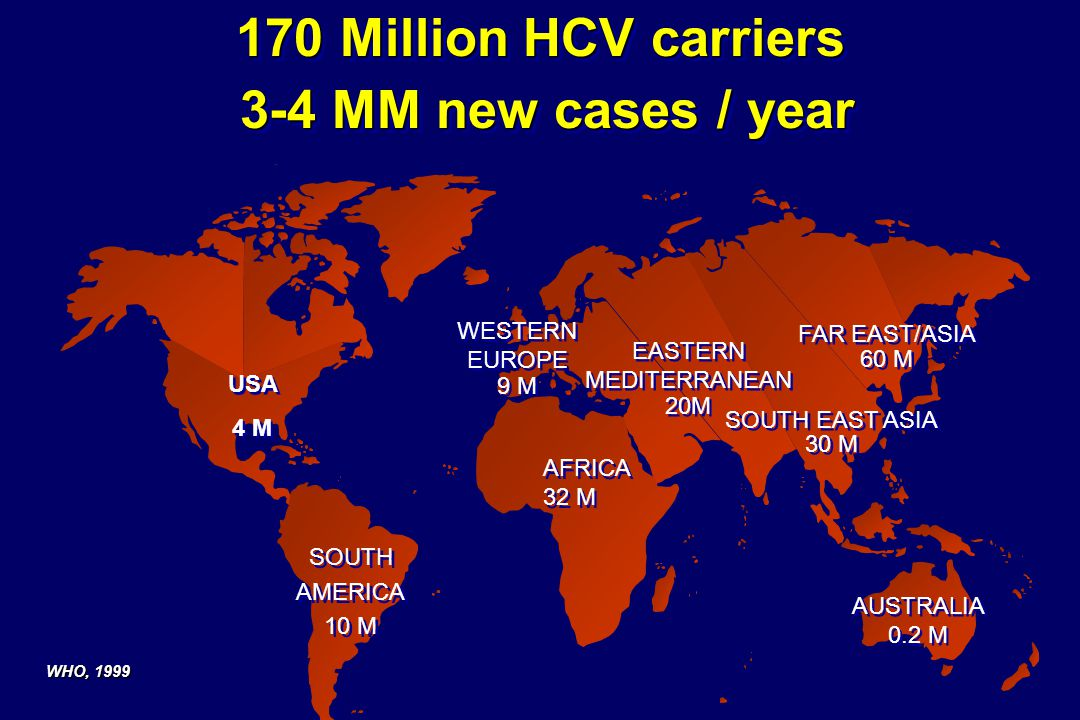 Time Serum Levels Old Treatment Strategies for HCV 1 Week Conventional IFN 