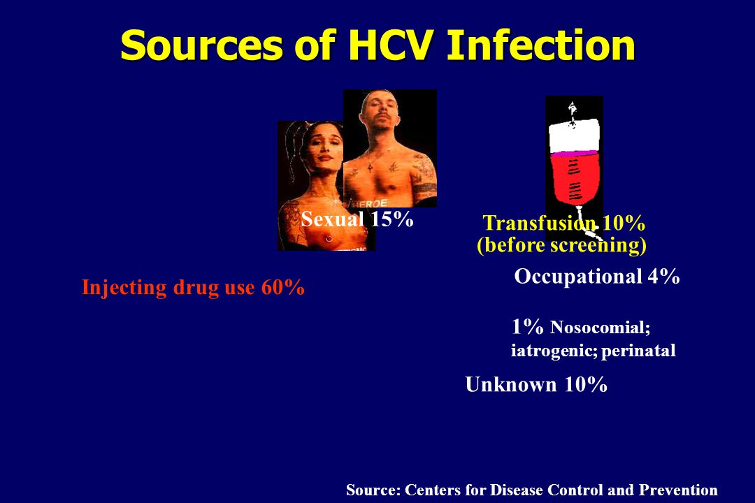 Sources of HCV Infection Sexual 15% 1% Nosocomial; iatrogenic; perinatal Unknown 10% Injecting drug use 60% Transfusion 10% (before screening) Source: Centers for Disease Control and Prevention Occupational 4%