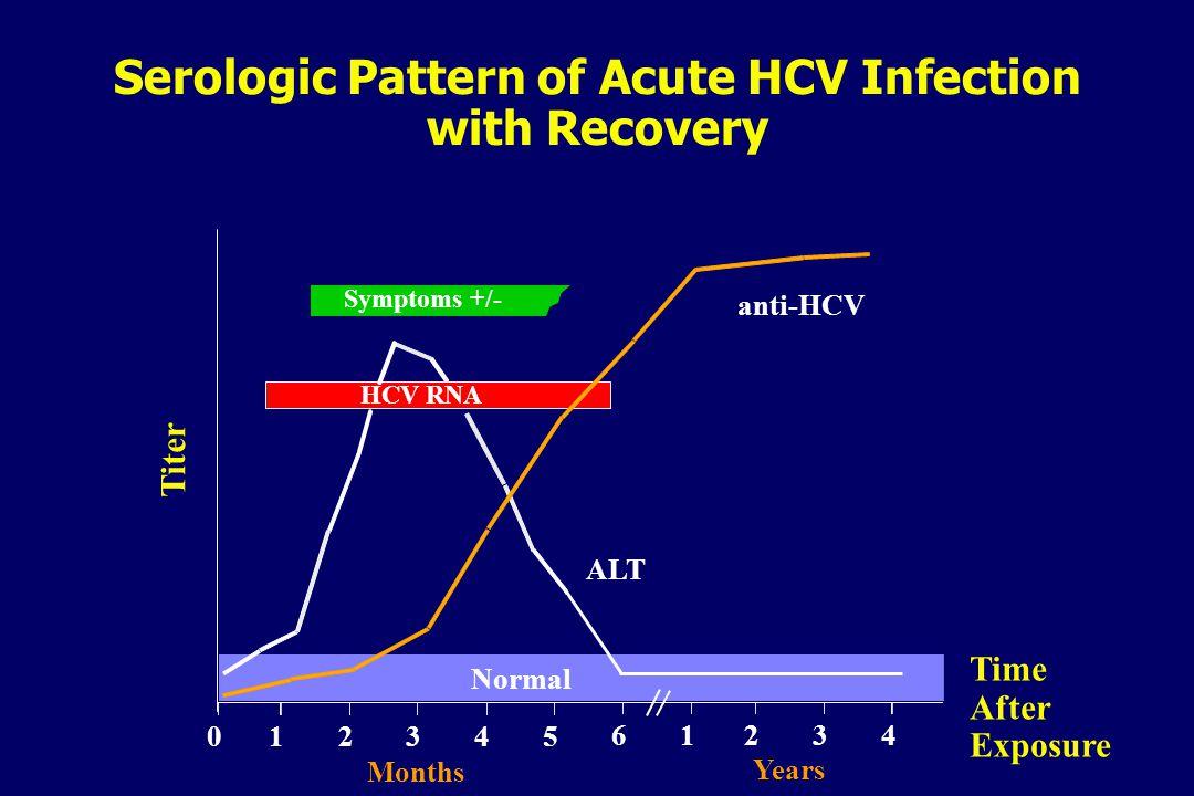 Results of HCV Therapy: Overall SVR* 6 13 41 39 54 61 0 10 20 30 40 50 60 70 IFN 24 wk 1998 1 IFN 48 wk 1998 1 IFN + RBV 1998 1,2 PEG-IFN 2000 3,4 PEG-IFN + RBV 2002 5,6 1.
