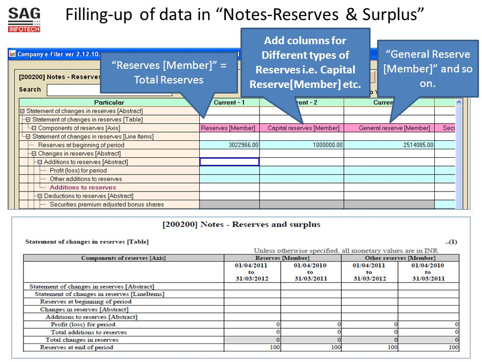 Filling-up of data in Notes-Reserves & Surplus Reserves [Member] = Total Reserves Add columns for Different types of Reserves i.e.