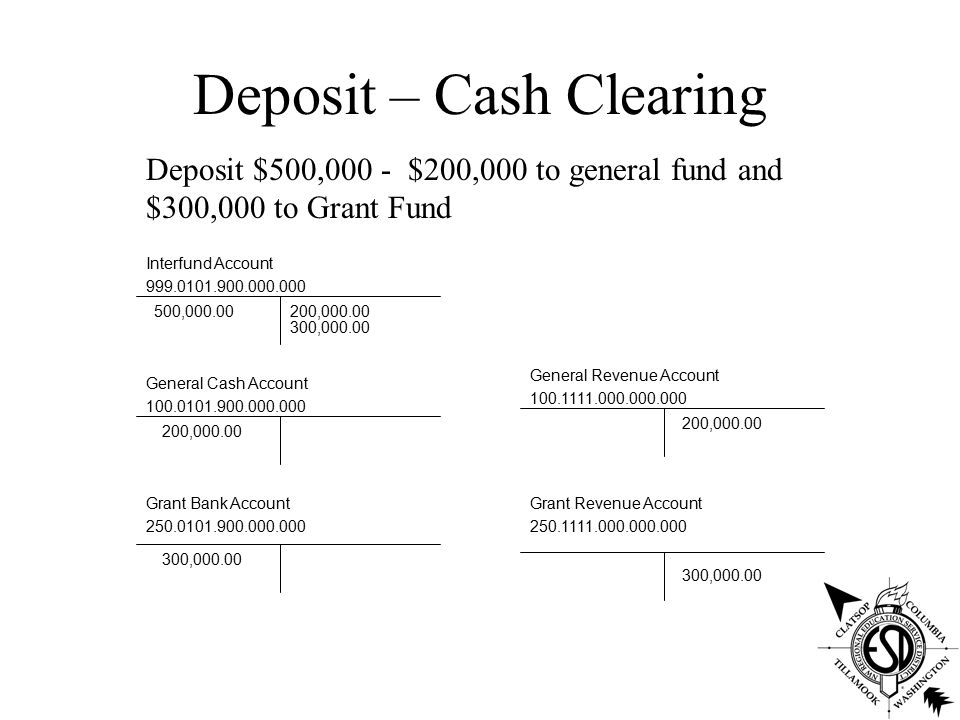 Deposit – Cash Clearing Interfund Account 999.0101.900.000.000 General Cash Account 100.0101.900.000.000 General Revenue Account 100.1111.000.000.000 Grant Revenue Account 250.1111.000.000.000 Grant Bank Account 250.0101.900.000.000 Deposit $500,000 - $200,000 to general fund and $300,000 to Grant Fund 500,000.00 200,000.00 300,000.00 200,000.00 300,000.00 200,000.00 300,000.00
