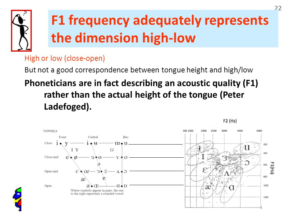 22 F1 frequency adequately represents the dimension high-low High or low (close-open) But not a good correspondence between tongue height and high/low
