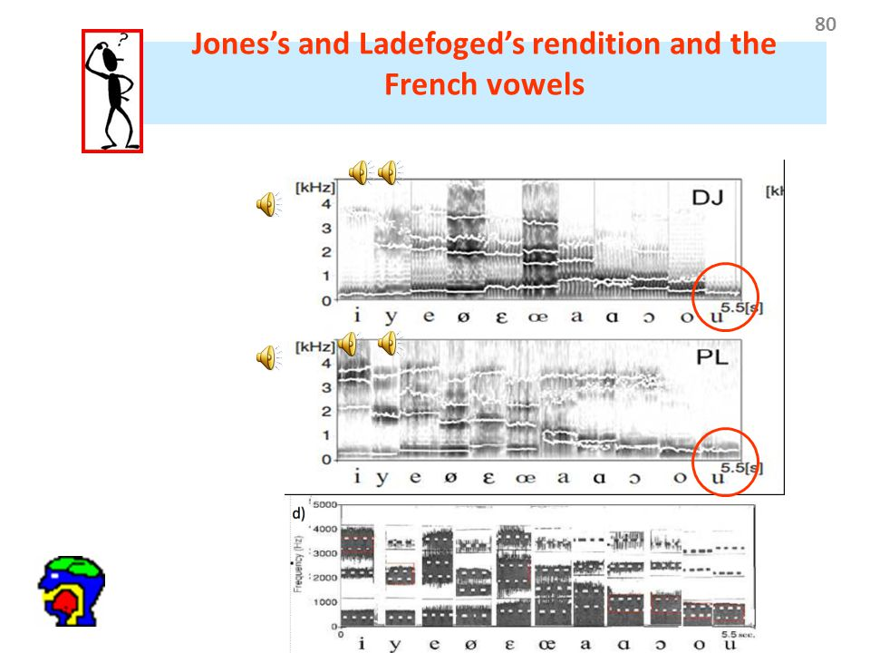 80 Jones's and Ladefoged's rendition and the French vowels