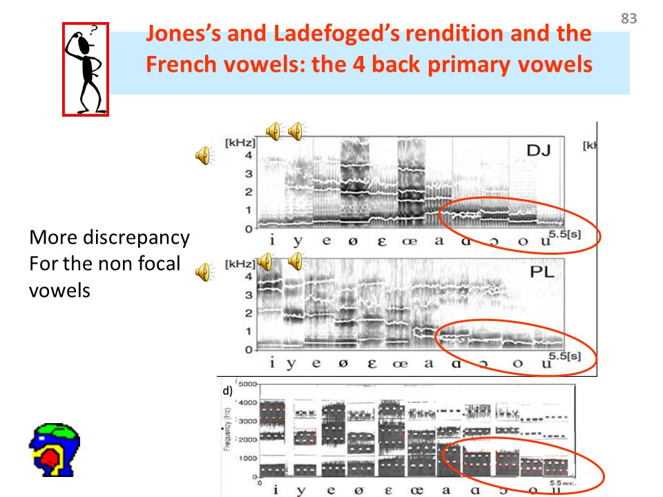 83 Jones's and Ladefoged's rendition and the French vowels: the 4 back primary vowels More discrepancy For the non focal vowels