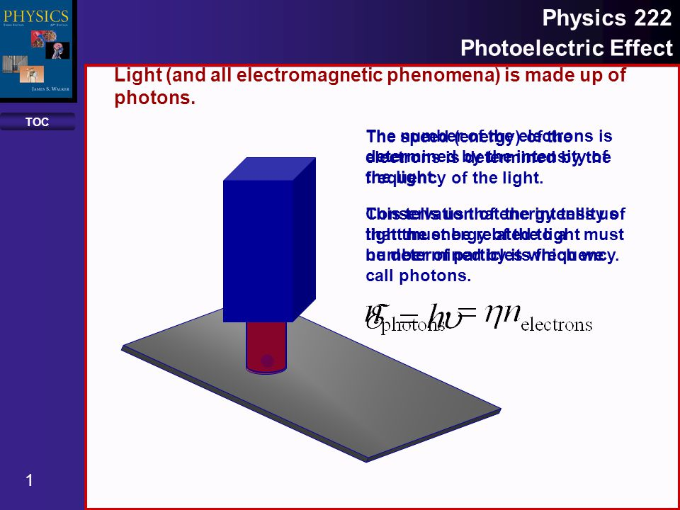 TOC 1 Physics 222 Photoelectric Effect Light (and all electromagnetic phenomena) is made up of photons.