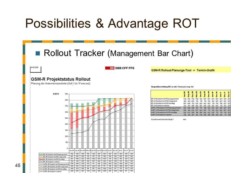 45 Possibilities & Advantage ROT Rollout Tracker ( Management Bar Chart )