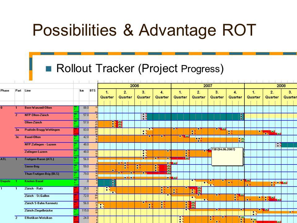 46 Possibilities & Advantage ROT Rollout Tracker (Project Progress )