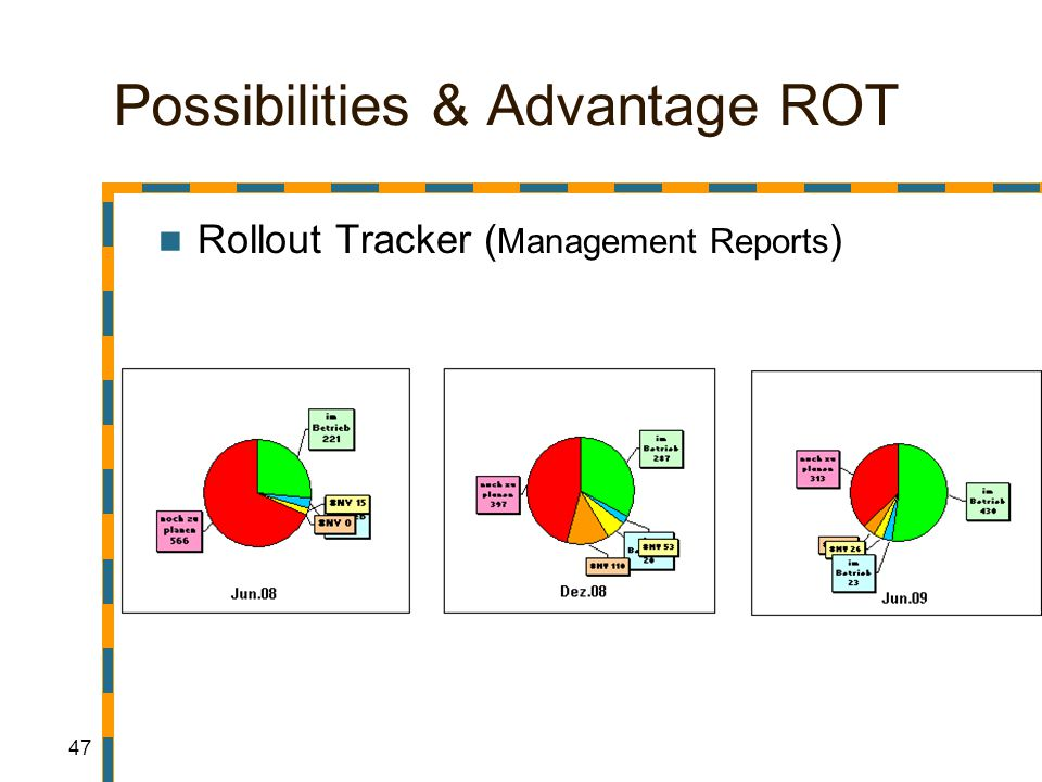 47 Possibilities & Advantage ROT Rollout Tracker ( Management Reports )
