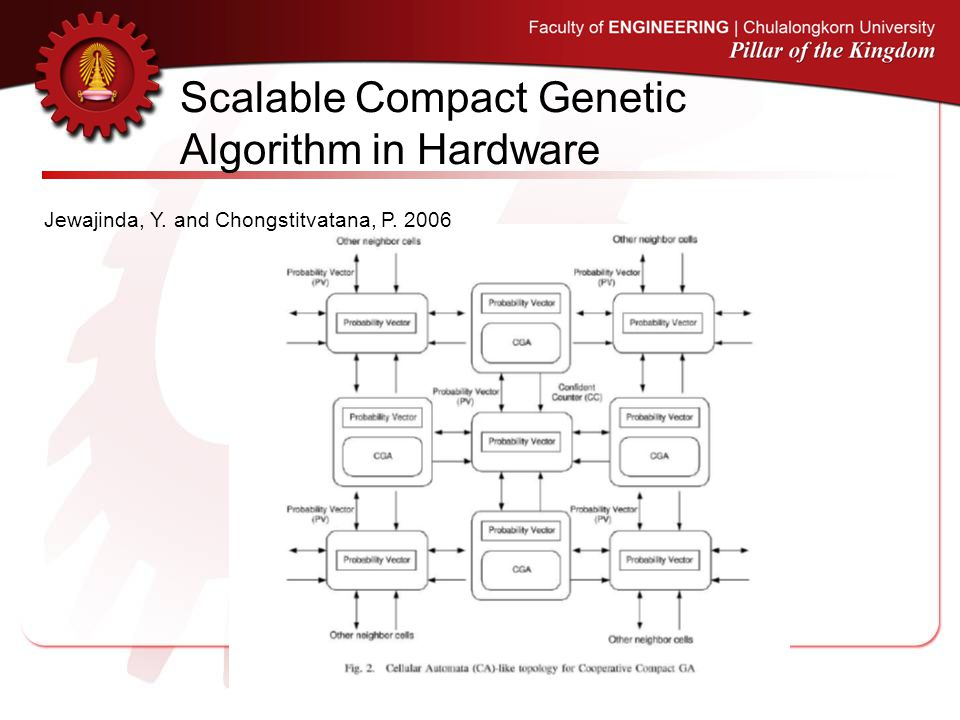 Scalable Compact Genetic Algorithm in Hardware Jewajinda, Y. and Chongstitvatana, P. 2006