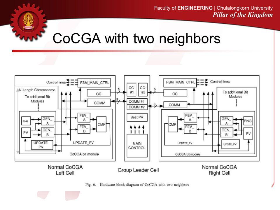 CoCGA with two neighbors
